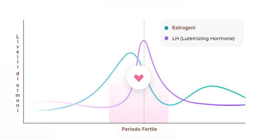 Grafico dell'ovulazione